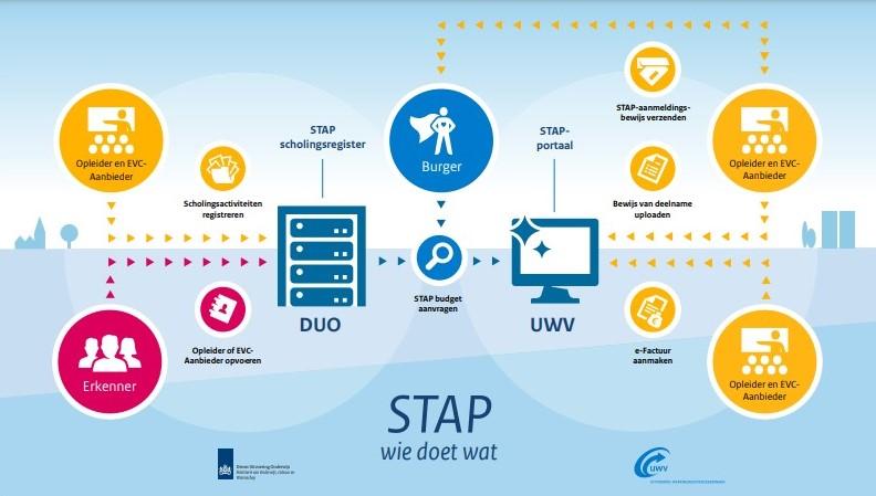 STAP Budget uitgelegd door IPro Training NL