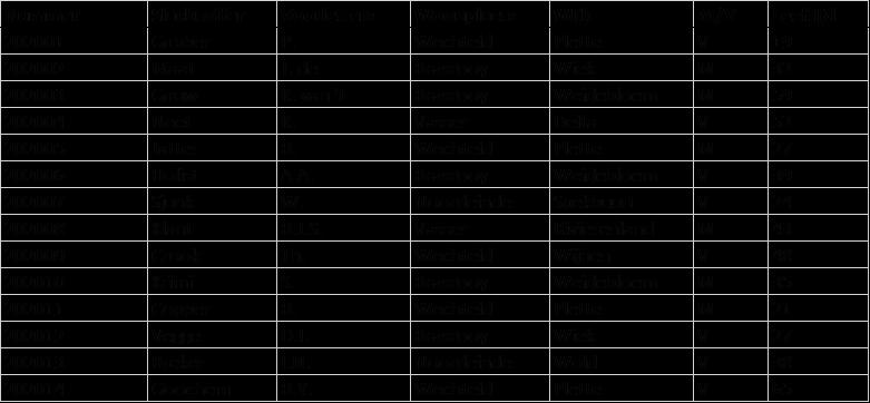 1. Lijst met manen en vrouwen - Draaitabel maken Excel - IPro Training NL