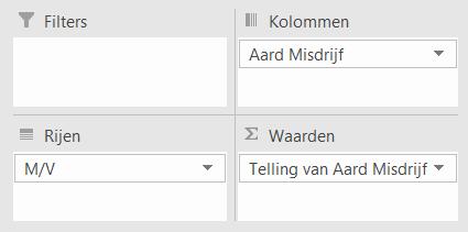 15. Draaitabel velden aanpassen - Draaitabel maken Excel - IPro Training NL