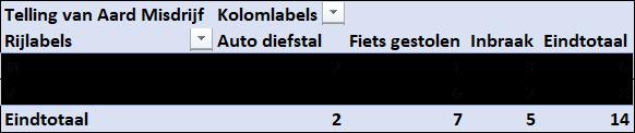 16. Het resultaat onze Daaitabel - Draaitabel maken Excel - IPro Training NL