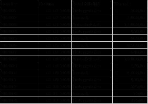 2. Lijst met dossiernummer - Draaitabel maken Excel - IPro Training NL