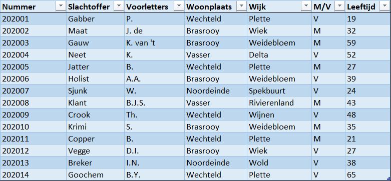 4. Eerste tabel - Draaitabel maken Excel - IPro Training NL