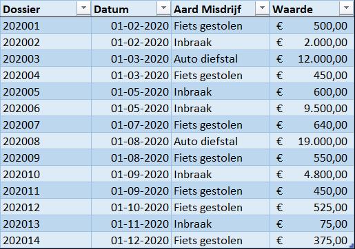 5. Tweede tabel - Draaitabel maken Excel - IPro Training NL
